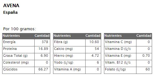 Valores nutricionales de la avena
